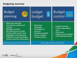 [视频]Budgeting Capabilities in Microsoft Dynamics AX 2012 R2(预算编制能力/英文)