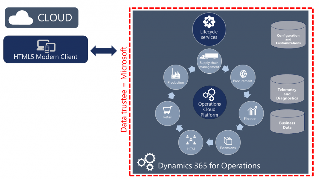 [译]Dynamics 365 for Operations 的部署选项