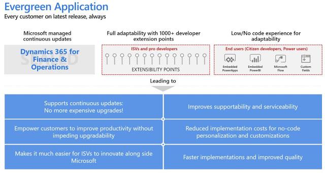 一个版本 -  Dynamics 365 FO的新服务更新方式 / One Version - a New way of Service updates for Dynamics 365 FO