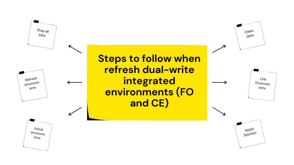 刷新双重写入集成环境(FO和CE)时应遵循的步骤 / Steps to follow when refresh dual-write integrated environments (FO and CE)