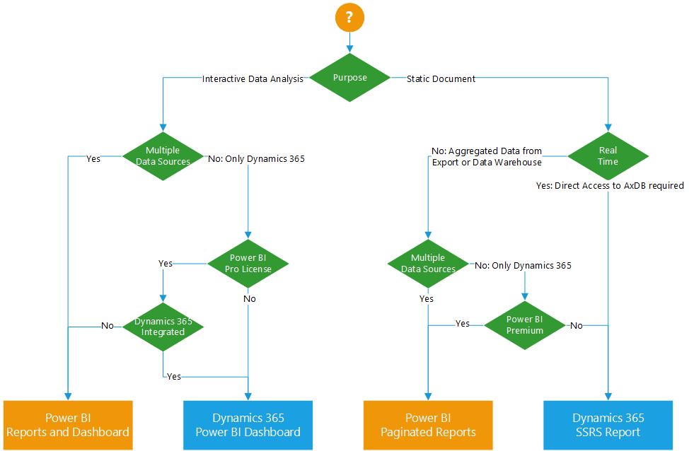 How to choose the right BI and reporting strategy for Dynamics 365 Finance